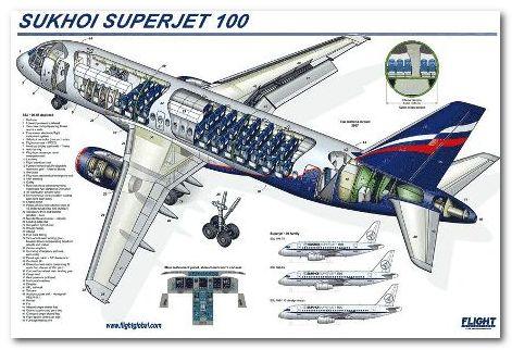 Model Sukhoi Super Jet 100 Buatan Rusia Mengambil Hikmah dari Tragedi Pesawat Sukhoi Super Jet 100