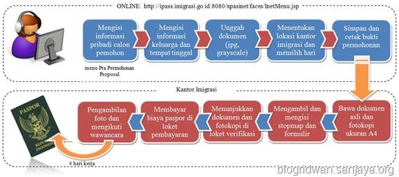 Prosedur Pembuatan Paspor Secara Online