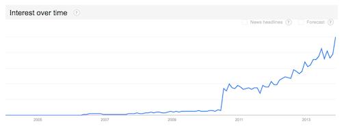 Cerita ABG Grafik Pencarian Google
