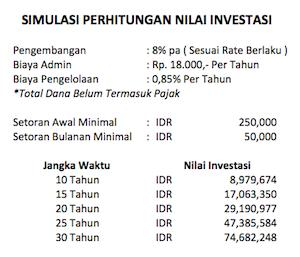 Simulasi Perhitungan Nilai Investasi BNI SIMPONI