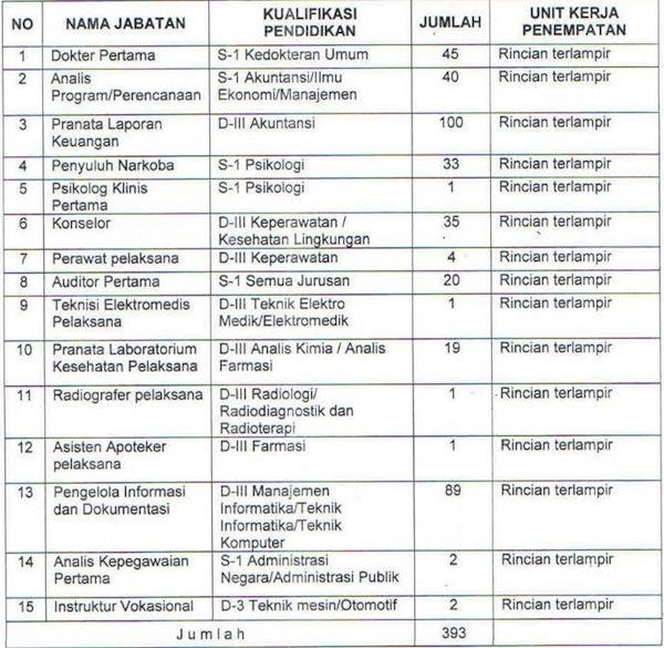 Jumlah Formasi Penerimaan CPNS BNN Tahun 2014