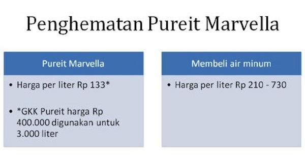 PureIT Marvella Menghemat Biaya Konsumsi Air Minum