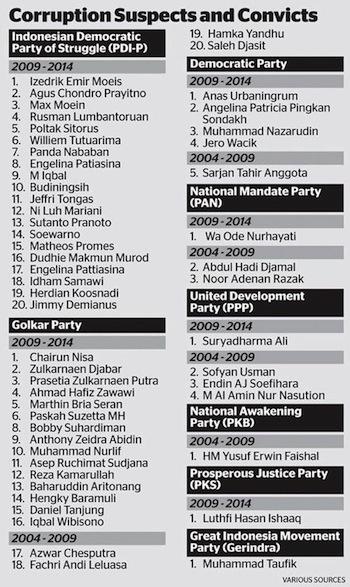 Kasus Korupsi 2004-2014 The Jakarta Globe