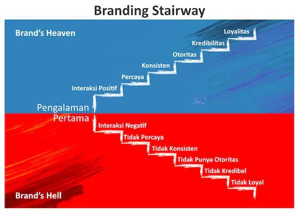 Usaha Sukses Modal Terbatas - Branding Stairway