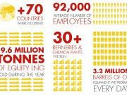 Sekilas Tentang Shell Indonesia