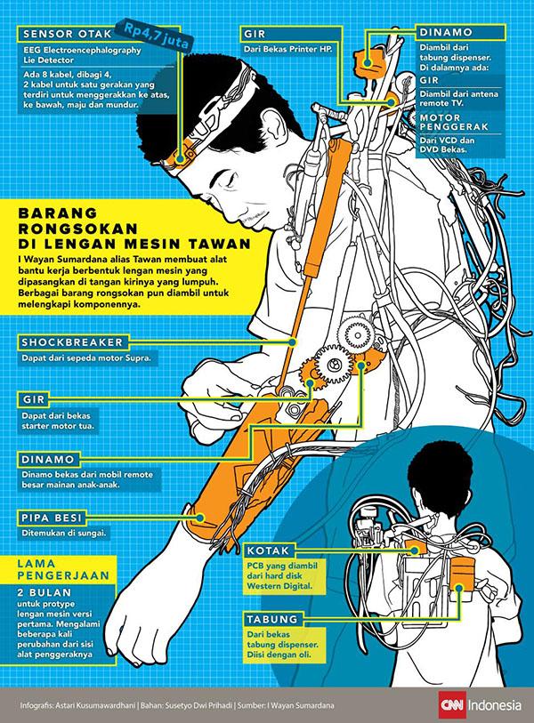 Komponen Rongsokan di Lengan Tawan Iron Man Indonesia