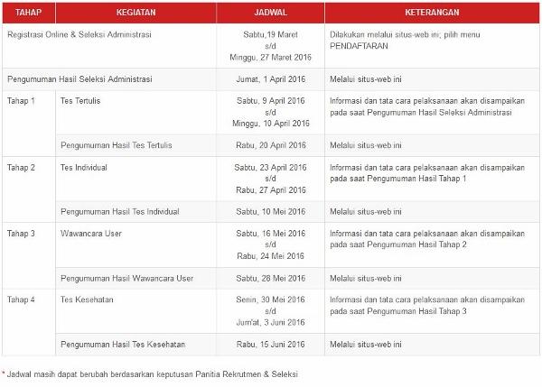 Jadwal Kegiatan Penerimaan Staf OJK Terbaru Maret 2016