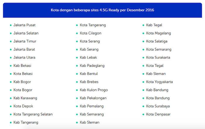 Daftar Nama Kota Support 4.5G Per Desember 2016