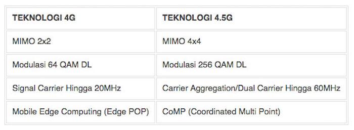 Perbedaan Jaringan 4G dan 4.5G