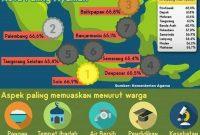 7 Kota Paling Layak di Indonesia Menurut IAP 2018
