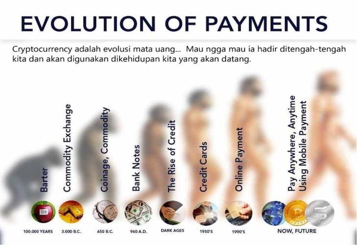 Evolusi Sistem Pembayaran Transaksi Dunia